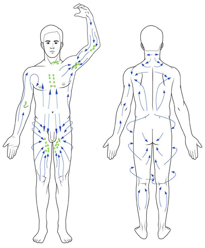 Lymfmassage lymfnoder